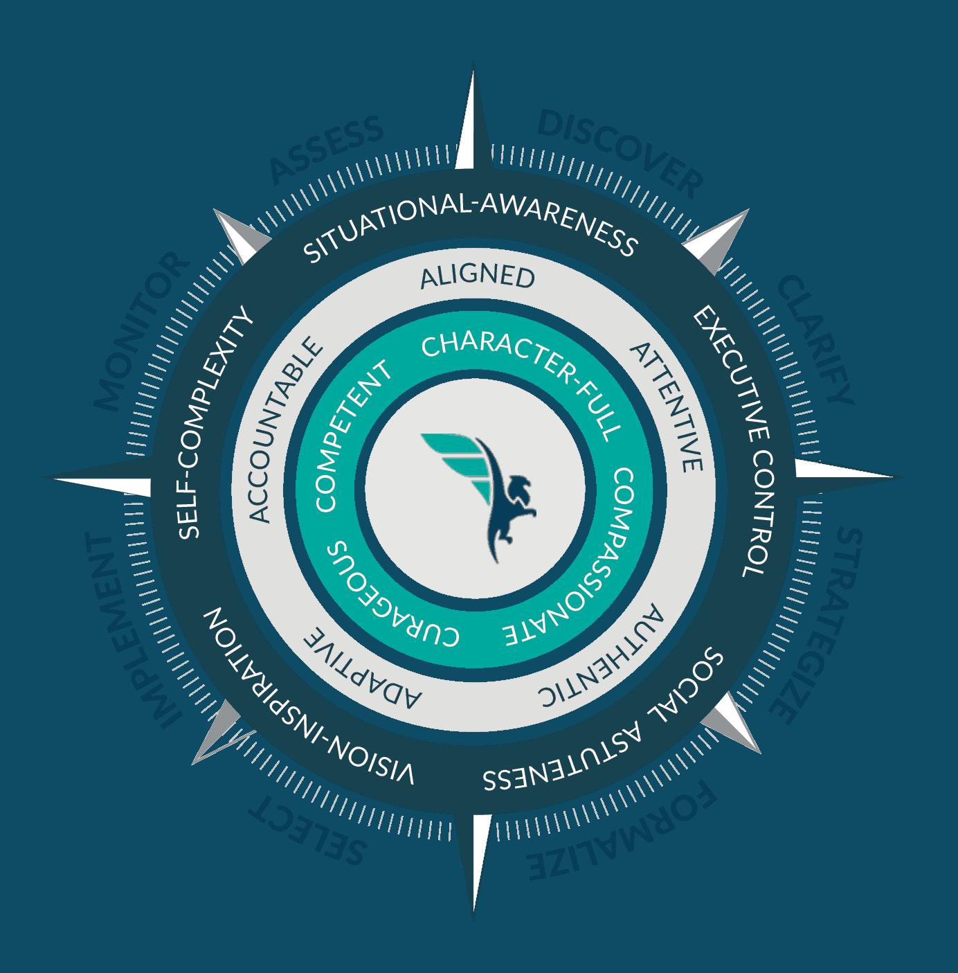 Fiduciary Compass